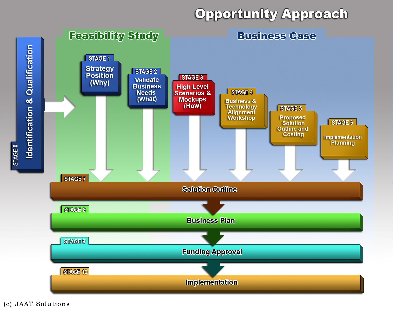 Opportunity Approach